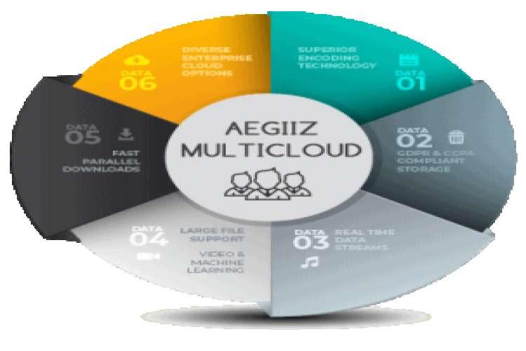 Cloud service company in coimbatore aegiiz technologies