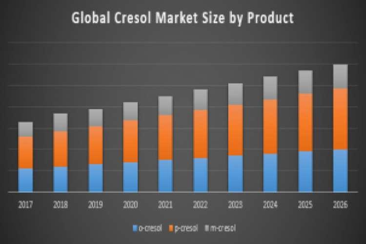 Global cresol market