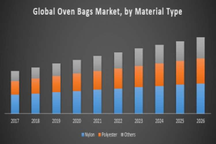 Global oven bags market