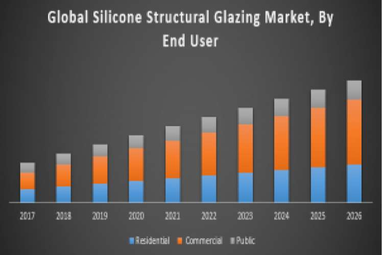 Global silicone structural glazing market
