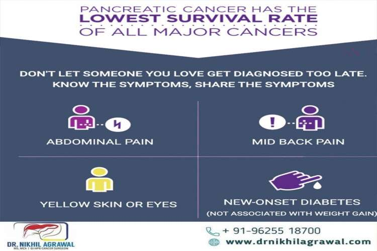 Top gastrointestinal  cancer surgeon in india